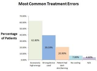 most_common_treatment_errors