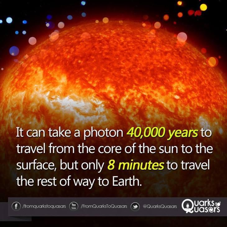 sun-photons