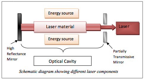 [DVZP_7254]   Single or Double Rod Nd:YAG Lasers? – Mike Murphy's Blog | Laser Schematic Diagram |  | Mike Murphy's Blog